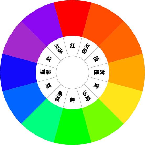 VR全景制作 视频调色小讲堂(三):色相环